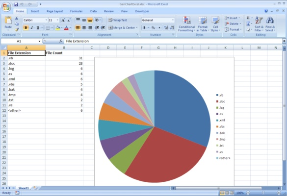 screenshot showing created pie chart